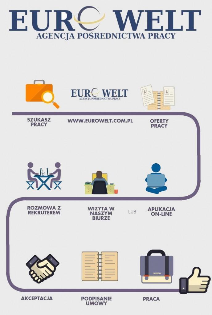 Infografika proces rekrutacji pracownika